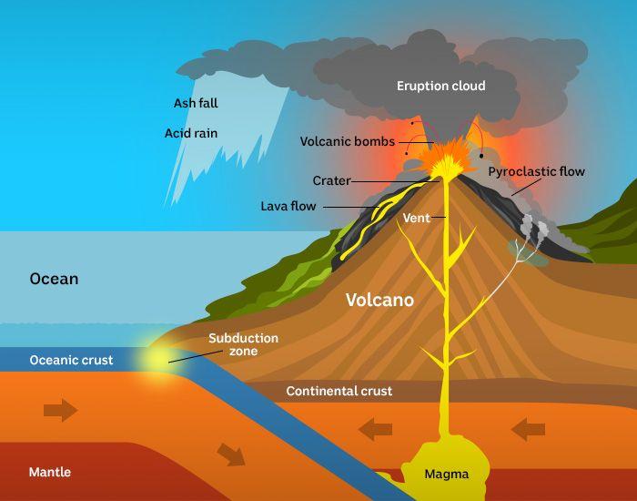 Mengapa Gunung Api Dapat Meletus?