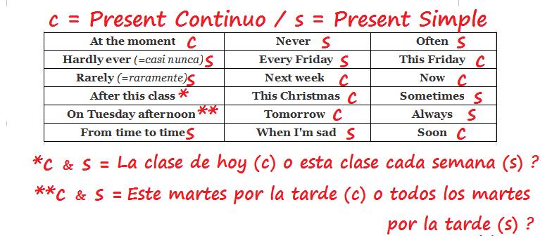 Ejemplos del presente continuo en inglés