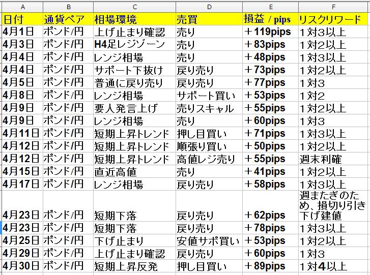 4月1日(月)~4月30日(火) 1ヶ月(22日間集計)勝率は62% +925pips