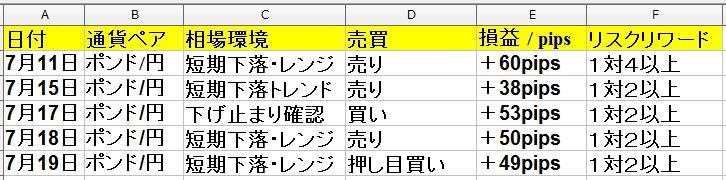 7月15日(月)~7月19日(金)1週間 ・ 勝率は62% +190pips