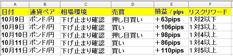 10月7日(火)~10月11日(金)勝率62% +373pips(1週間)