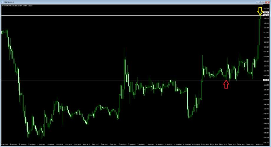 2019年10月10日のポンド円、15分チャート・下げ止まり確認+98pips