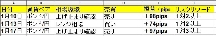 1月13日(月)~1月17日(金) 1週間 ・勝率50% +179pips|ポンド円専門トレーダーズクラブ【福岡】