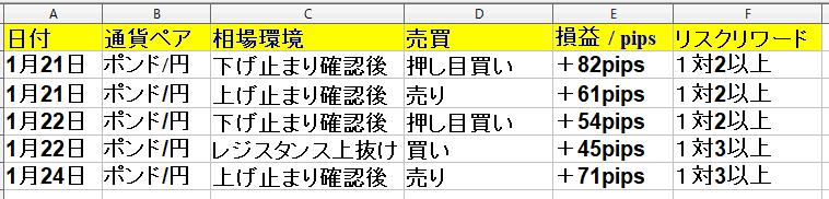 1月20日(月)~1月24日(金)勝率62% +233pips(1週間)