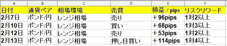 2月10日(月)~2月14日(金) 1週間・勝率66% +266pips