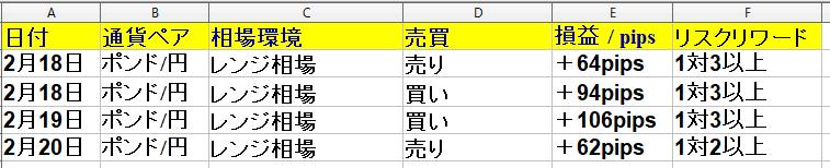 2020年2月17日(月)~2月21日(金)勝率80% +291pips(1週間)福岡FX専業ブログ