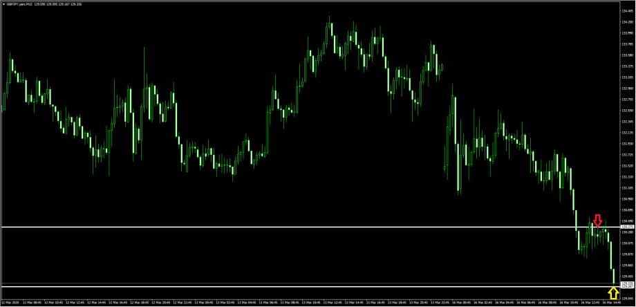 2020年3月16日(月)トレード ・通貨ペア(ポンド/円)短期下落トレンド・売り+109pips