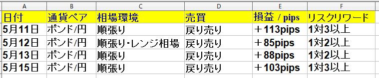 2020年5月11日(月)~5月15日(金) 勝率57% +299pips(1週間)