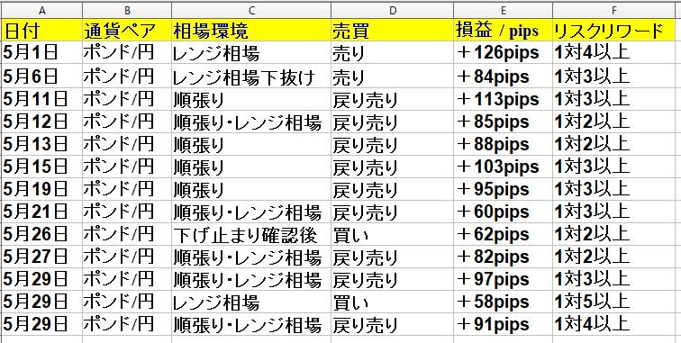 2020年5月1日(水)~5月29日(木) 1ヶ月(21日間集計)勝率61% +904pips|FX専業ブログ|福岡