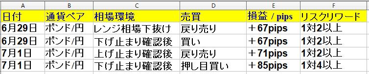 令和2年6月29日(月)~7月3日(金)勝率80% +265pips(1週間)トレード回数は7回で勝率80%でした。*建値決済2回(勝率に含まず)