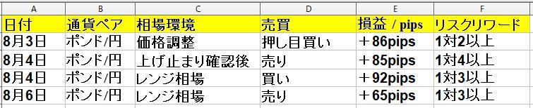 令和2年8月3日(月)~8月7日(金)勝率66% +278pips(1週間)