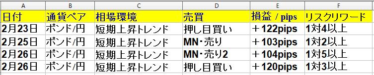 2021年2月22日(月)~2月26日(金)+414pips(1週間) ポンド円専業トレーダー