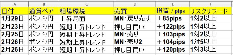2021年2月1日(月)~2月26日(金) 1ヶ月(20日間集計)勝率71% +464pips|ポンド円専業