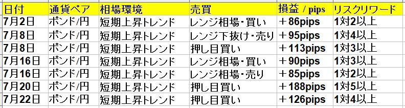 2021年7月1日(木)~7月30日(金) 1ヶ月(22日間集計)勝率87% +758pips ポンド円専業