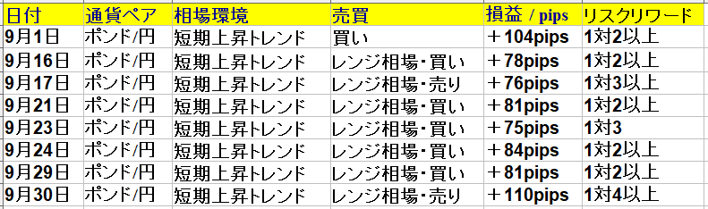 9月1日(水)~9月30日(木) 1ヶ月(22日間集計)+629pips ポンド円専業ブログ