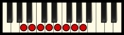A Minor Scale on Piano