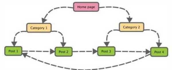 Proper-navigation-of-a-Website-Getting-Adsense-Approval-for-website-or-Blog