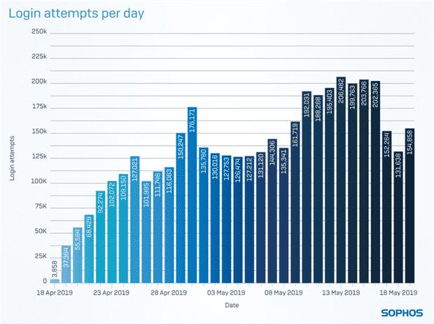 Login attempts per day