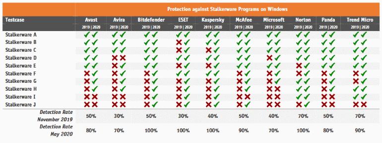 stalkerware-windows-results.png