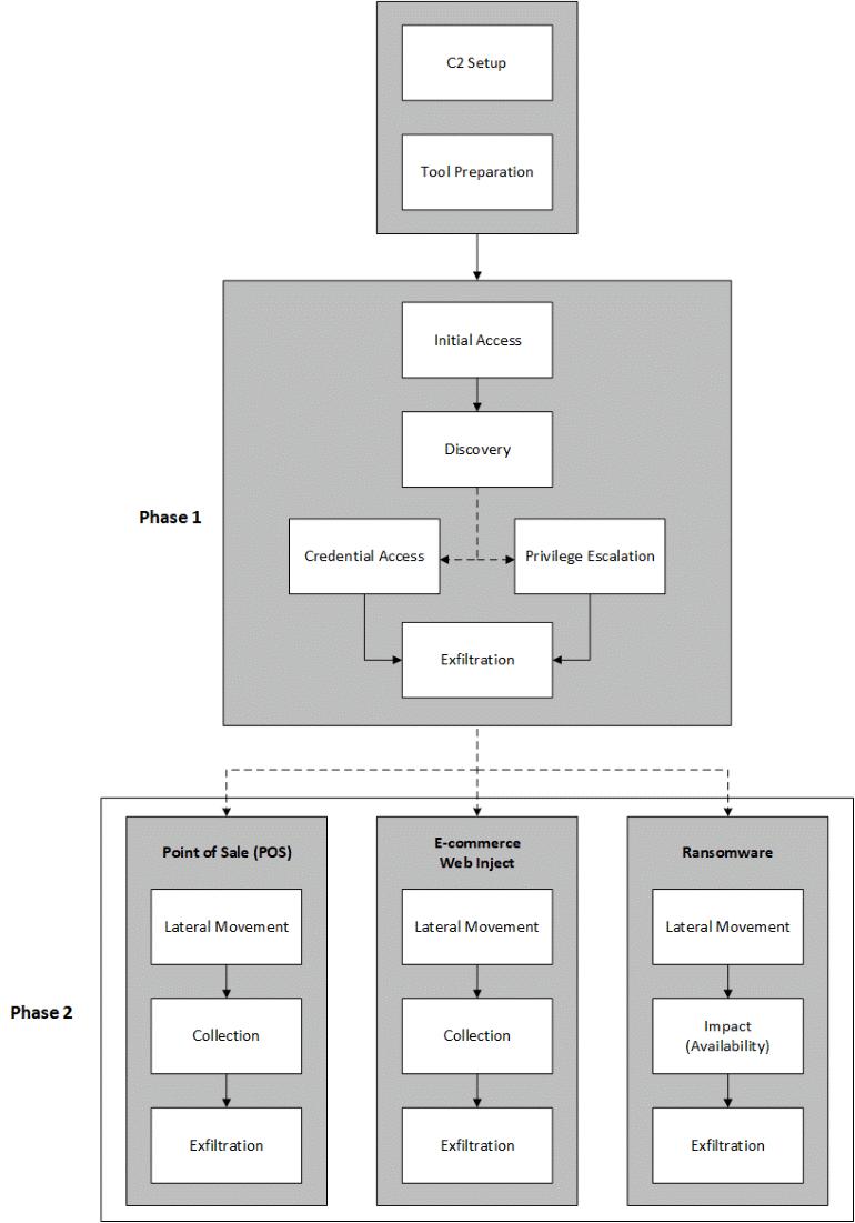 fin6-emulation.png
