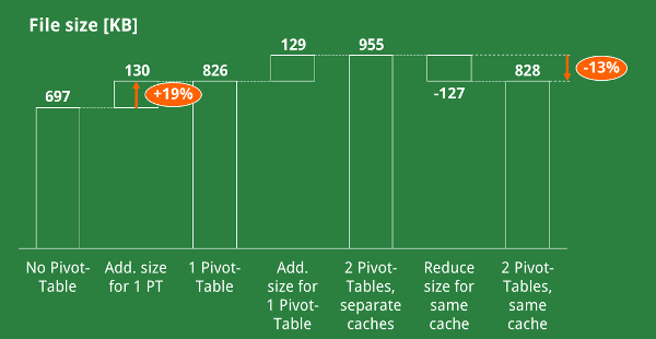 cache, pivot, table, same, space, size, file, excel