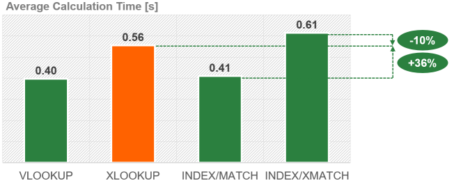 Performance of XLOOKUP vs. INDEX/MATCH and INDEX/XMATCH.