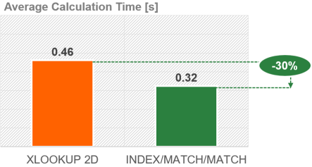 The performance of a 2D XLOOKUP is worse than INDEX/MATCH/MATCH.