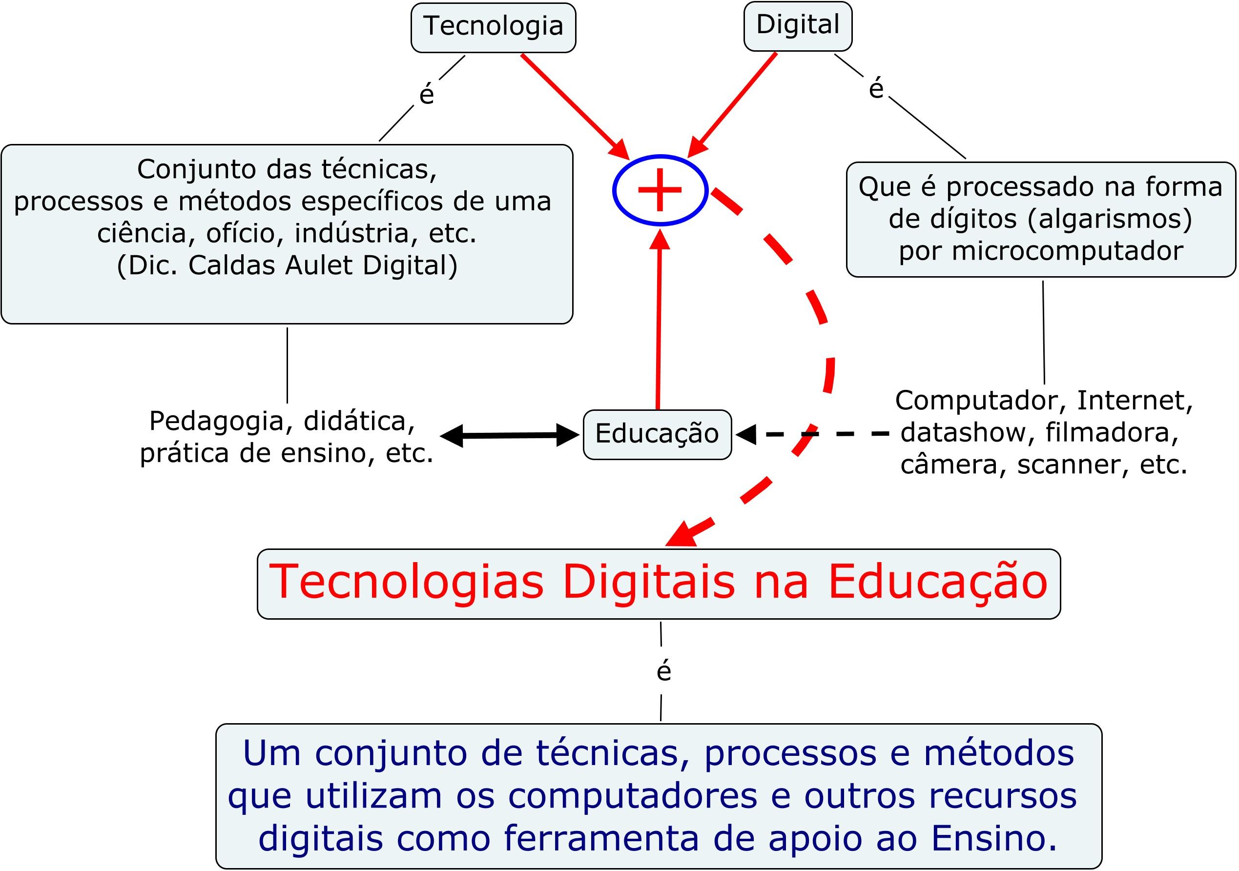 Um mapa conceitual sobre as inter-relações entre tecnologia, tecnologia digital e tecnologia educacional.