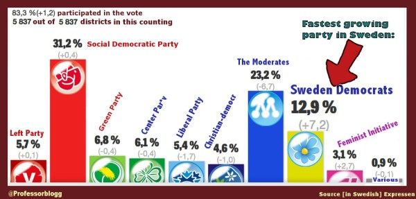 'A Fascist Party, the third largest party in Sweden'. What ...