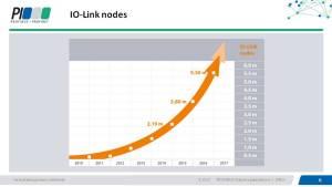 IO-Link Nodes 2016