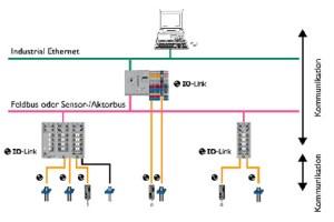 IO-Link architecture