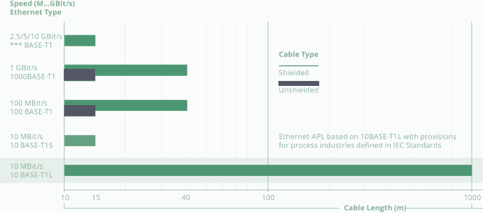 Ethernet-APL_Tech Details