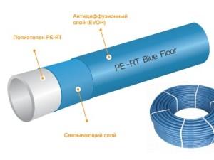 Труба Blue Floor «теплый пол» KAN-therm Pe-RT 16х2,0