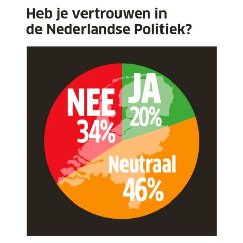 Heb je vertrouwen in de Nederlandse politiek? Ja 20% Neutraal 46% Nee 34%