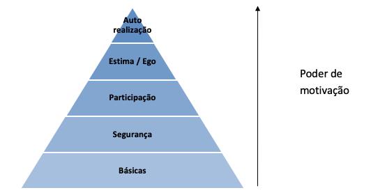 A pirâmide das necessidades, segundo Maslow