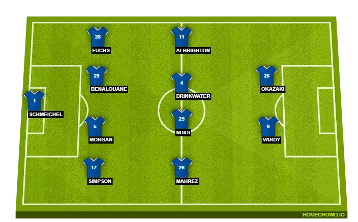 Possible Leicester City Starting XI