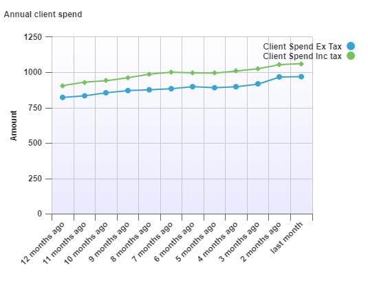 annual spend