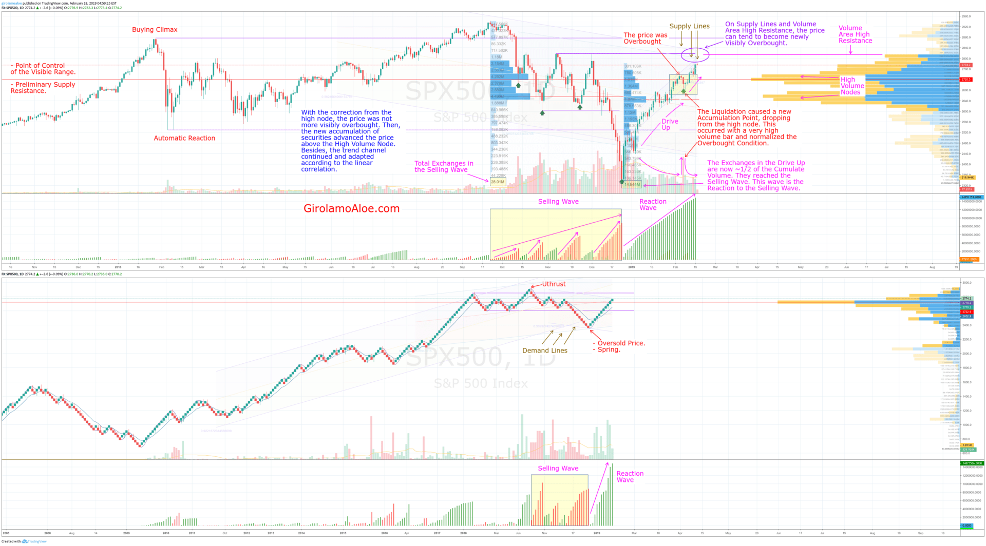 V240 – SPX500 – Decreased Overbought Condition and Exchanges in Selling and Reaction Waves