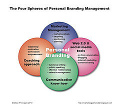 The Four Spheres of Personal Branding Management