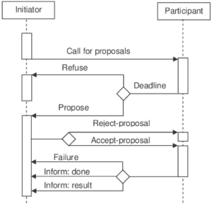 sequence diagram of contract net protocol