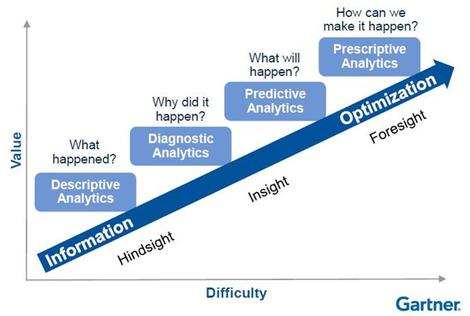 Gartner analytics maturity graph