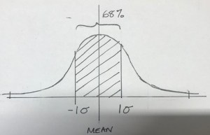 One standard deviation on a normal distribution