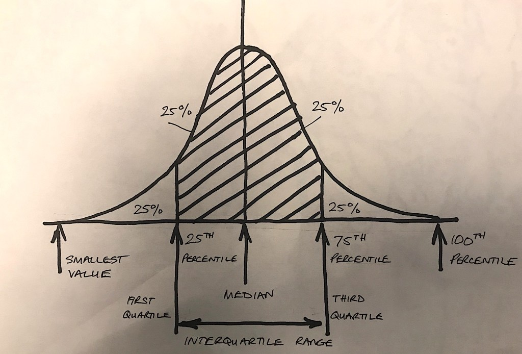 Normal distribution showing quartiles