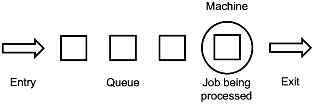 Queueing model for a single industrial machine