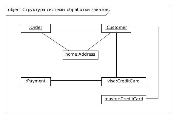 diagrame programele java opțiuni binare