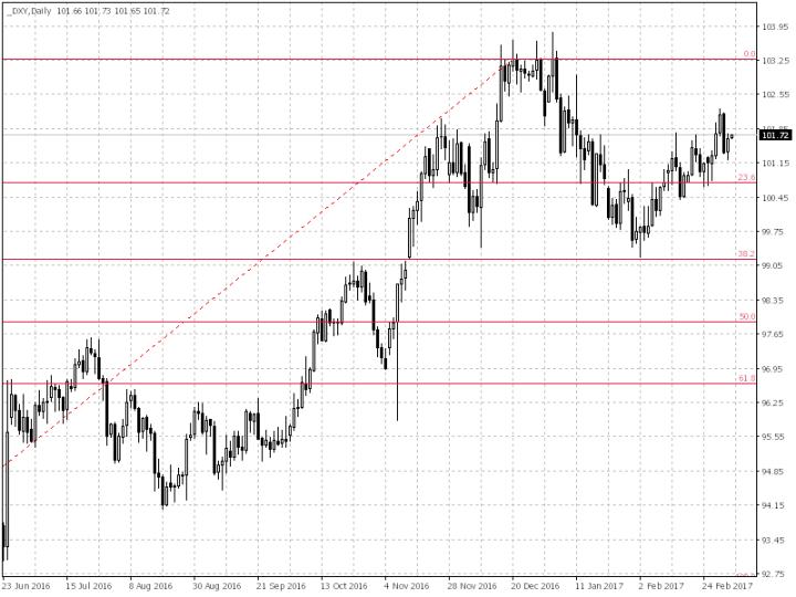 График индекса USD на 07-03-2017