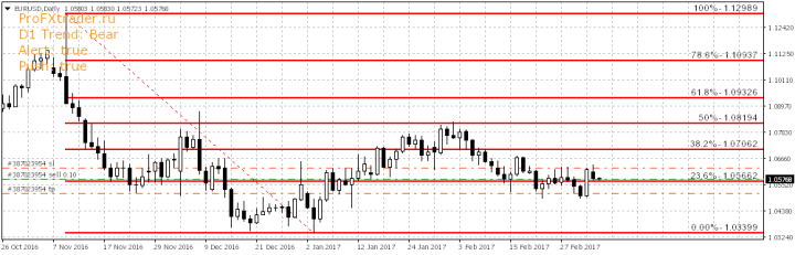 Форекс прогноз по паре EURUSD на 07-02-2017