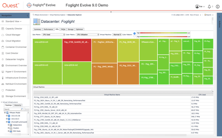 VMware, Hyper-V, OpenStack, Kubernetes, Swarm – monitoring from a single interface in Quest Foglight