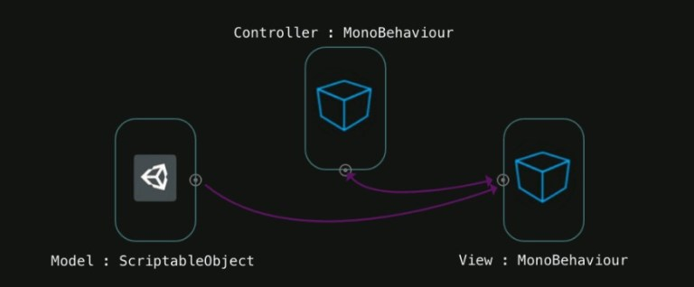 MVC in Unity with Scriptable Objects. Part 1