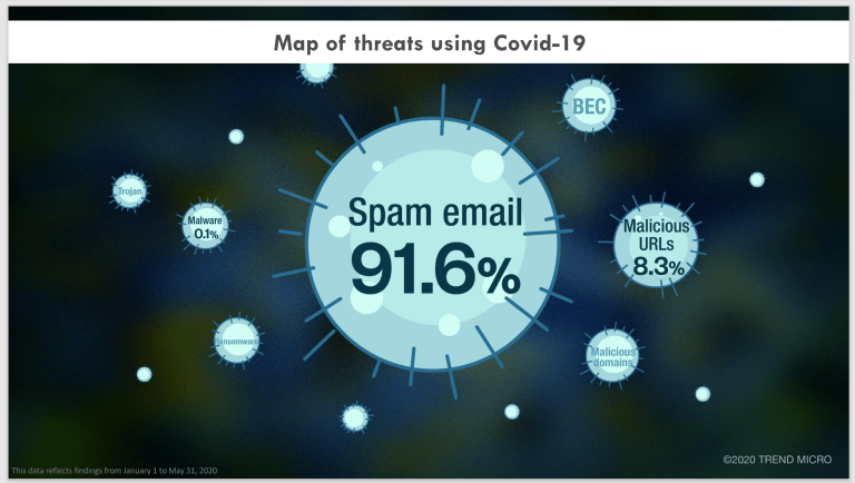 Treatment or prevention: how to cope with the COVID-branded cyberattack pandemic